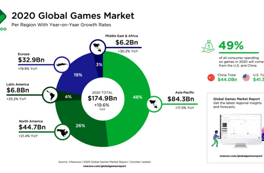 Le previsioni dei guadagni dei videogiochi aumentano ancora