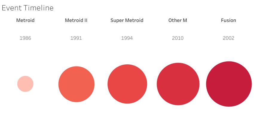 La cronologia della storia di Metroid nei videogiochi